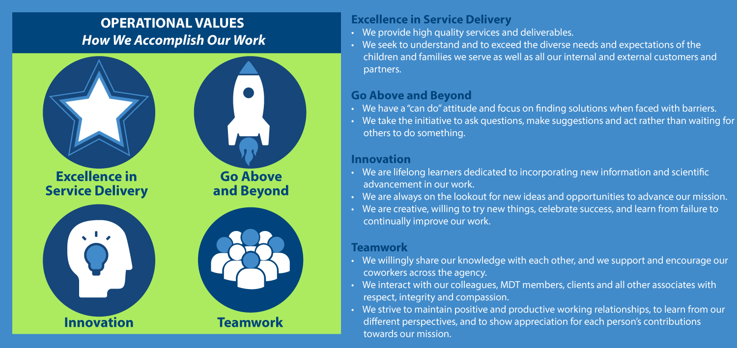OPERATIONAL-VALUES-with-Descriptions1500