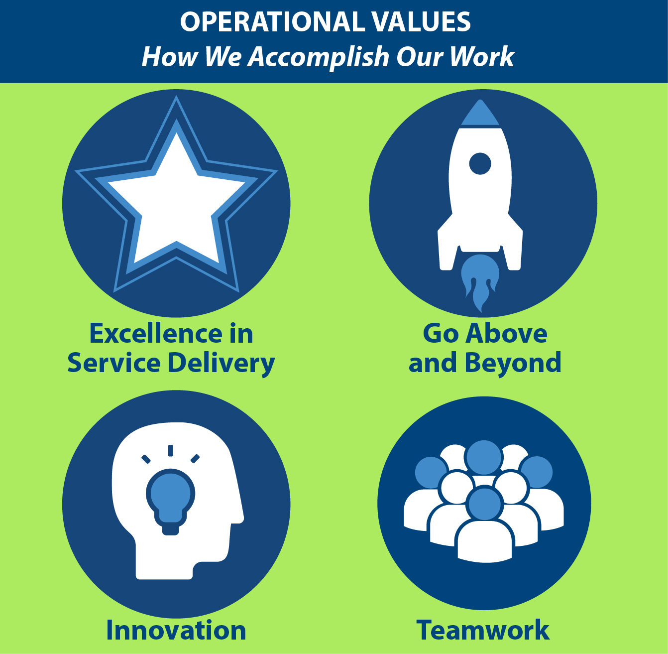 OPERATIONAL VALUES